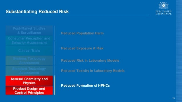 Substantiating Reduced Risk 19 Aerosol Chemistry and Physics Standard Toxicology Assessment Clinical Trials Systems Toxico...