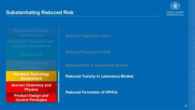 Substantiating Reduced Risk 20 Product Design and Control Principles Aerosol Chemistry and Physics Standard Toxicology Ass...
