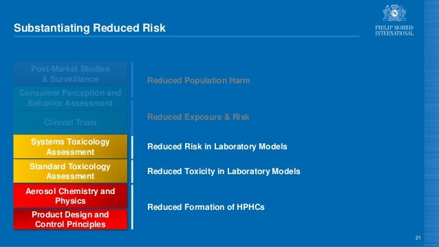 Substantiating Reduced Risk 21 Product Design and Control Principles Aerosol Chemistry and Physics Standard Toxicology Ass...