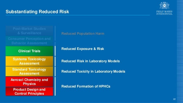 Substantiating Reduced Risk 22 Product Design and Control Principles Aerosol Chemistry and Physics Standard Toxicology Ass...