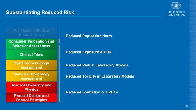Substantiating Reduced Risk 23 Product Design and Control Principles Aerosol Chemistry and Physics Standard Toxicology Ass...