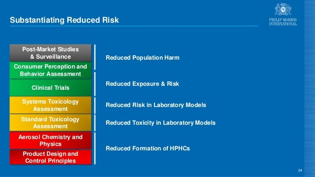 Substantiating Reduced Risk 24 Product Design and Control Principles Aerosol Chemistry and Physics Standard Toxicology Ass...