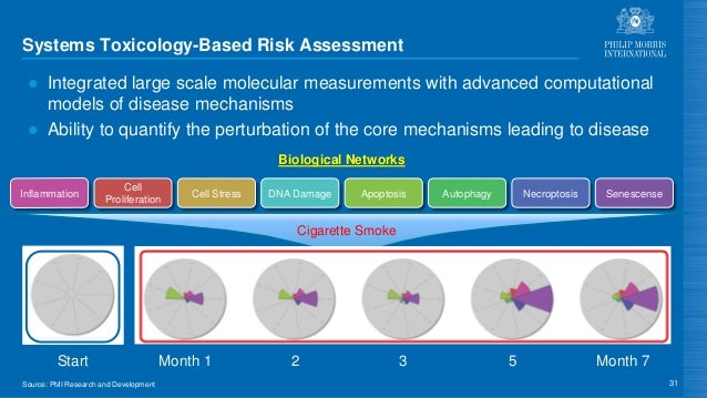 Source: PMI Research and Development Systems Toxicology-Based Risk Assessment ● Integrated large scale molecular measureme...