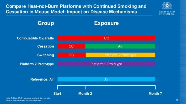 Note: CC is a 3R4F reference combustible cigarette Source: PMI Research and Development Compare Heat-not-Burn Platforms wi...