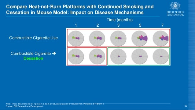 Compare Heat-not-Burn Platforms with Continued Smoking and Cessation in Mouse Model: Impact on Disease Mechanisms 33 Platf...