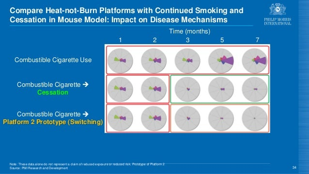 Compare Heat-not-Burn Platforms with Continued Smoking and Cessation in Mouse Model: Impact on Disease Mechanisms 34 Platf...