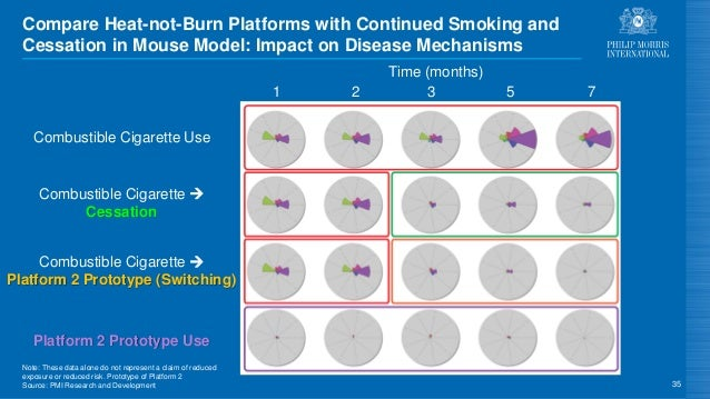 Note: These data alone do not represent a claim of reduced exposure or reduced risk. Prototype of Platform 2 Source: PMI R...
