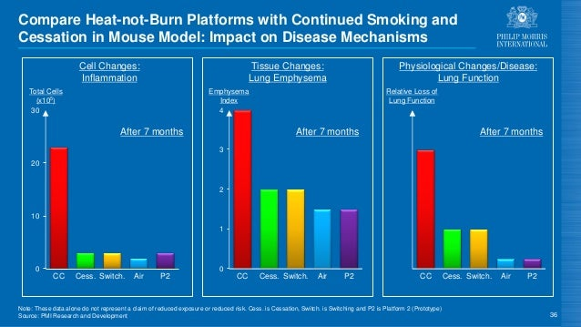 Compare Heat-not-Burn Platforms with Continued Smoking and Cessation in Mouse Model: Impact on Disease Mechanisms 36 0 10 ...
