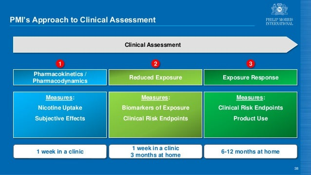 PMI's Approach to Clinical Assessment 38 Clinical Assessment Reduced Exposure Pharmacokinetics / Pharmacodynamics Exposure...