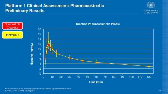 Platform 1 Clinical Assessment: Pharmacokinetic Preliminary Results 39 Platform 1 Combustible Cigarette 0 2 4 6 8 10 12 14...
