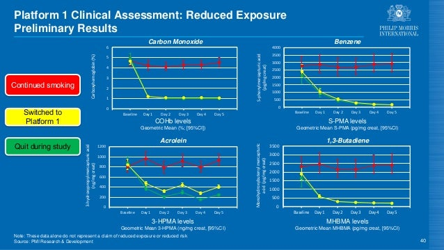 Platform 1 Clinical Assessment: Reduced Exposure Preliminary Results 40 3-HPMA levels Geometric Mean 3-HPMA (ng/mg creat, ...