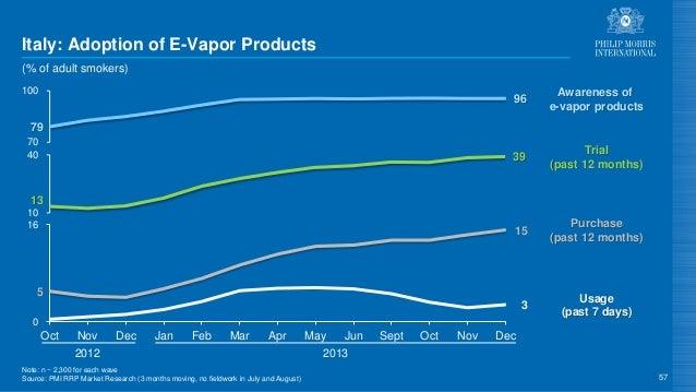 5 15 3 0 16 79 96 70 100 13 39 10 40 Trial (past 12 months) Awareness of e-vapor products Italy: Adoption of E-Vapor Produ...