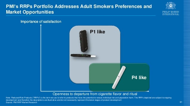 61 Importance of satisfaction PMI's RRPs Portfolio Addresses Adult Smokers Preferences and Market Opportunities Importance...