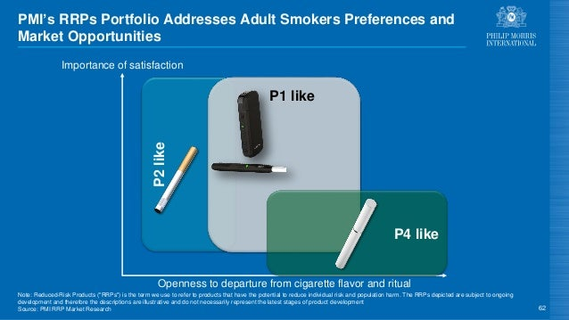 P2like 62 Importance of satisfaction PMI's RRPs Portfolio Addresses Adult Smokers Preferences and Market Opportunities P1 ...