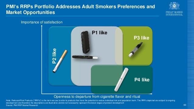 P3 like P2like P1 like 63 Importance of satisfaction P4 like PMI's RRPs Portfolio Addresses Adult Smokers Preferences and ...