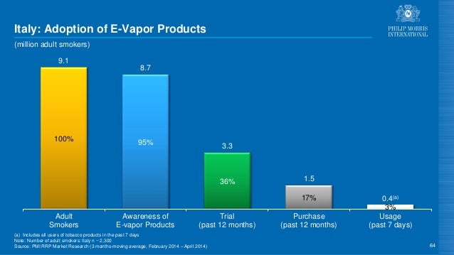 100% 95% 36% 17% 3% 9.1 8.7 3.3 1.5 0.4(a) Adult Smokers Awareness of E-vapor Products Trial (past 12 months) Purchase (pa...