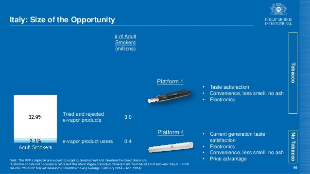Italy: Size of the Opportunity 66 Tried and rejected e-vapor products e-vapor product users Platform 1 Platform 4 NoTobacc...