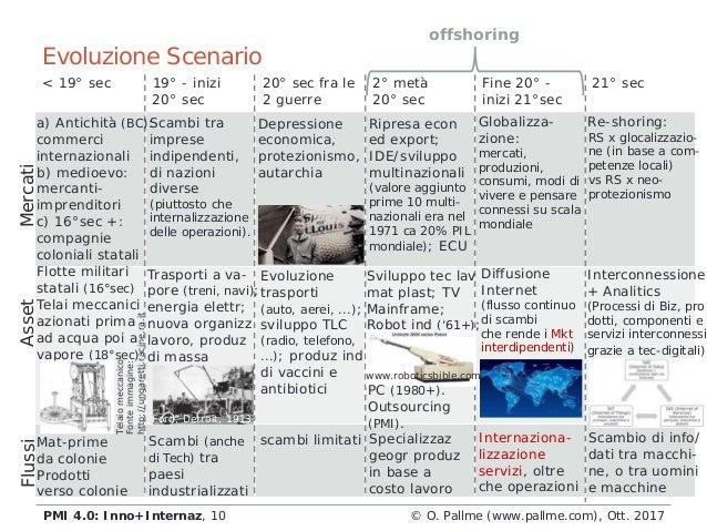 Evoluzione Scenario < 19° sec 19° - inizi 20° sec 20° sec fra le 2 guerre 2° metà 20° sec Fine 20° - inizi 21°sec 21° sec ...