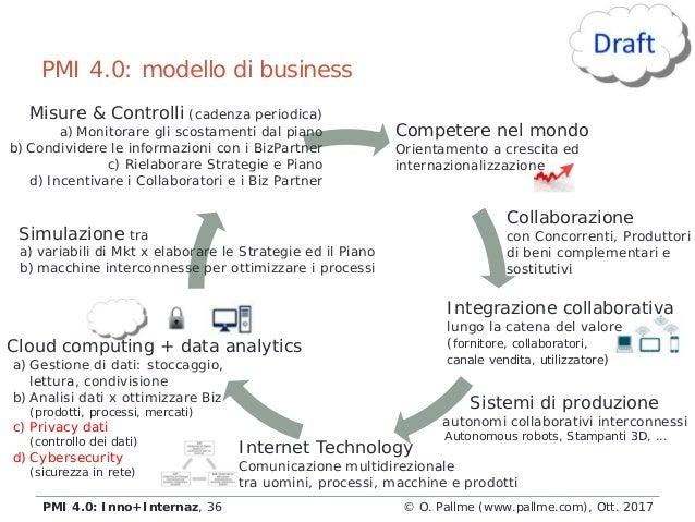 PMI 4.0: modello di business © O. Pallme (www.pallme.com), Ott. 2017PMI 4.0: Inno+Internaz, 36 Simulazione tra a) variabil...
