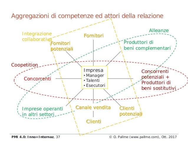 Fornitori potenziali Aggregazioni di competenze ed attori della relazione © O. Pallme (www.pallme.com), Ott. 2017PMI 4.0: ...