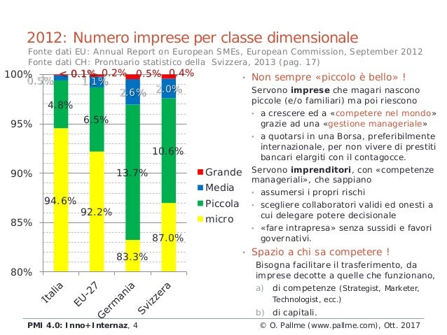 2012: Numero imprese per classe dimensionale 94.6% 92.2% 83.3% 87.0% 4.8% 6.5% 13.7% 10.6% 0.5% 1.1% 2.6% 2.0% < 0.1% 0.2%...