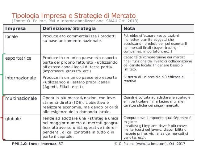 Tipologia Impresa e Strategie di Mercato Impresa Definizione/Strategia Nota locale Produce e/o commercializza i prodotti s...