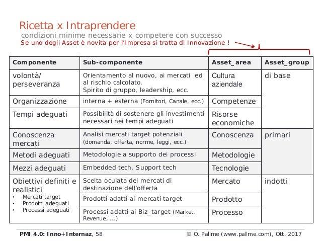 Componente Sub-componente Asset_area Asset_group volontà/ perseveranza Orientamento al nuovo, ai mercati ed al rischio cal...