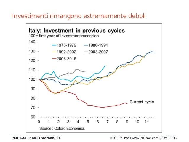 Investimenti rimangono estremamente deboli © O. Pallme (www.pallme.com), Ott. 2017PMI 4.0: Inno+Internaz, 61
