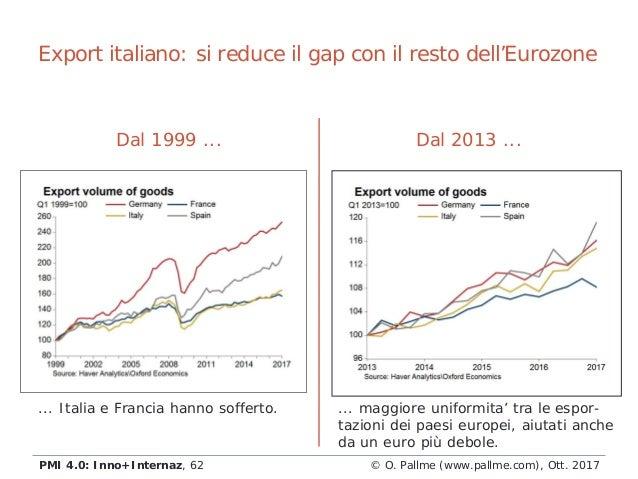 Export italiano: si reduce il gap con il resto dell'Eurozone Dal 1999 ... ... Italia e Francia hanno sofferto. Dal 2013 .....