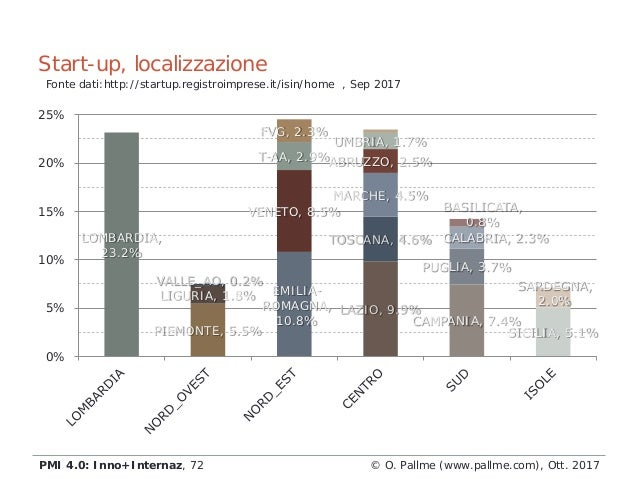 LOMBARDIA, 23.2% PIEMONTE, 5.5% LIGURIA, 1.8% VALLE_AO, 0.2% EMILIA- ROMAGNA, 10.8% VENETO, 8.5% T-AA, 2.9% FVG, 2.3% LAZI...