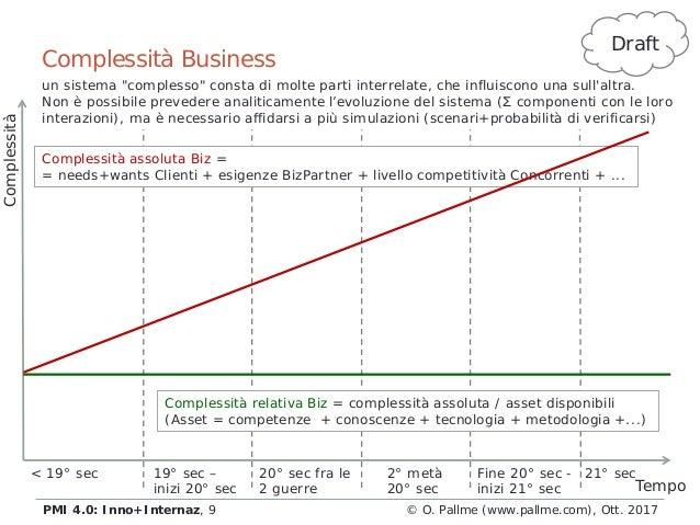Complessità Business © O. Pallme (www.pallme.com), Ott. 2017PMI 4.0: Inno+Internaz, 9 Complessità Tempo < 19° sec 19° sec ...