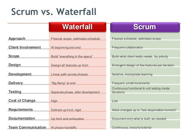 Pmi and scrum bridging the gap for Waterfall management