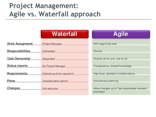 Pmi and scrum bridging the gap for Waterfall it project management