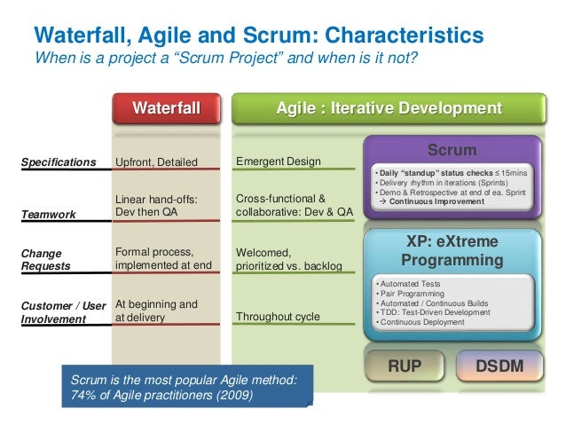 Pmi and scrum bridging the gap for Kanban waterfall