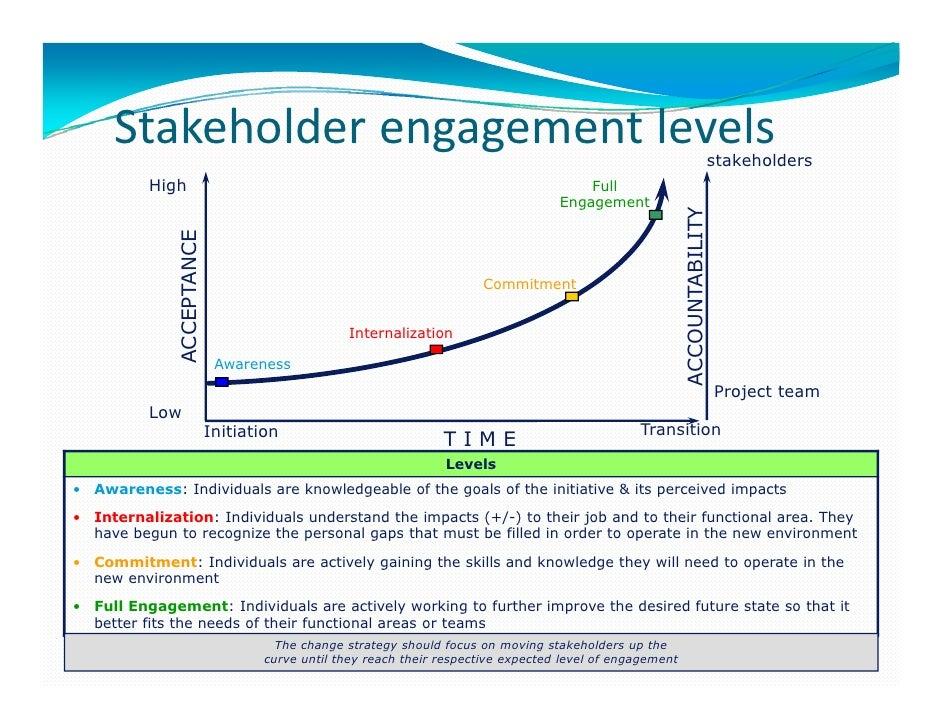 Accountability Stakeholders