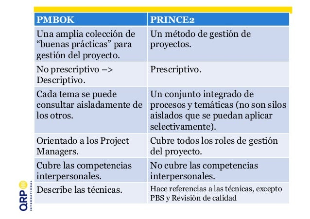 pmbok or prince2 Comparison of prince2 vs pmbok / pmi standards how to get pdus for  prince2 training.