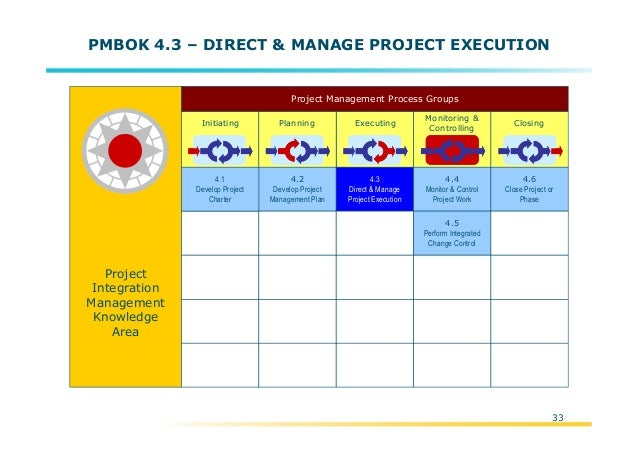 Pmi Project Management Model Overview Pmbok 4th Edition