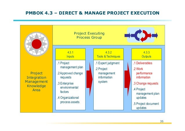 pmbok summary The project management institute® has shared some highlights on what has changed in the pmbok® guide — sixth edition below we have summarized that information for a comprehensive listing.