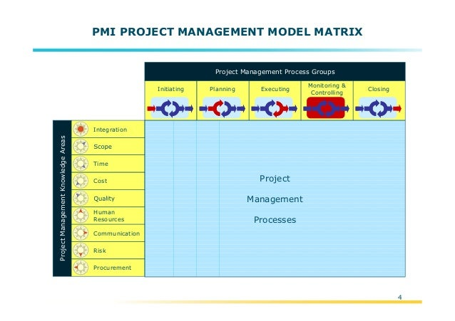 Pmi Project Management Kleobeachfixco - Pmi project templates