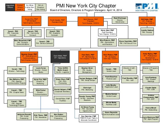 Ruth Stevens, PMP President Term Expires: 12/2014 PMI New York City Chapter Board of Directors, Directors & Program Manage...