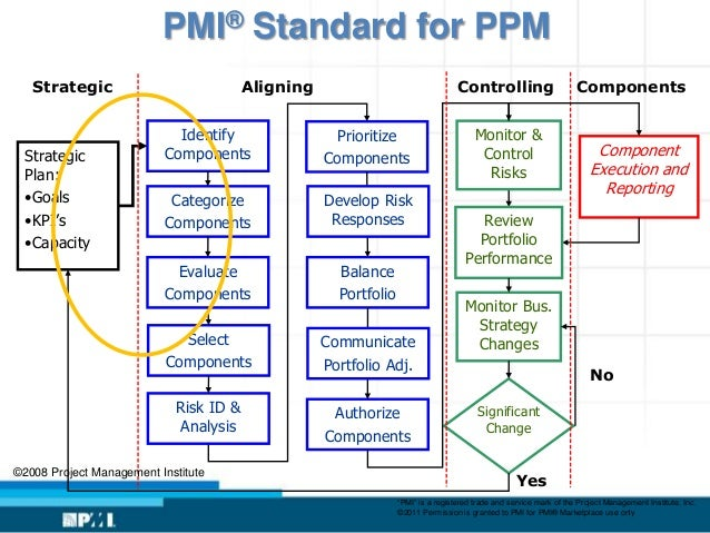 explain how strategic portfolio management relates to project management