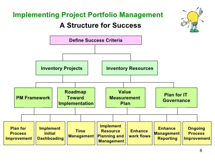 Tools and resources for implementing process consultation projects
