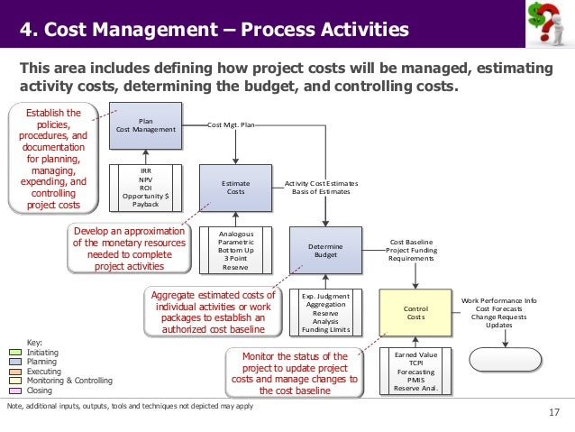 Pmi Project Management Principles