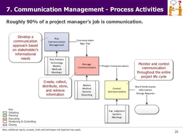 communication plan project management