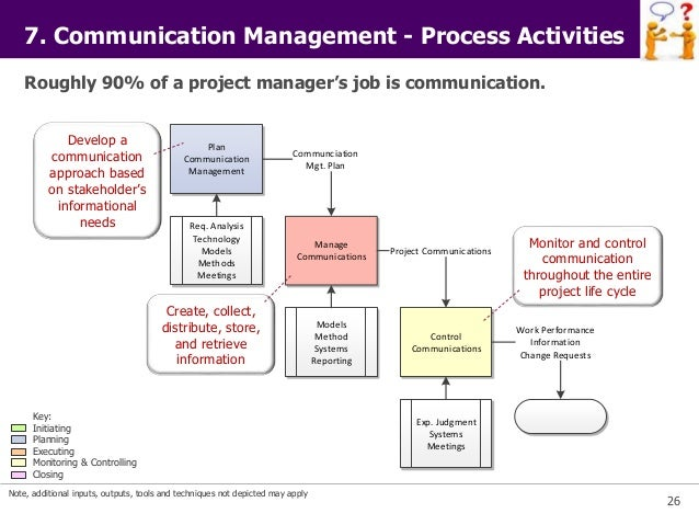 Communication Planning In Project Management Iibm Institute Lms