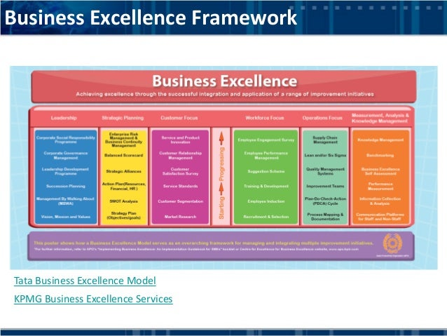 Business Excellence And Project Management