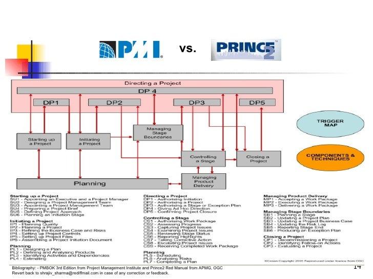 PRINCE2 TM  Process Model vs.
