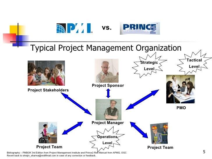 <ul><li>Typical Project Management Organization </li></ul>Project Manager Project Sponsor Project Stakeholders PMO Project...