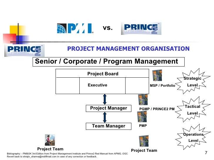 <ul><li>PROJECT MANAGEMENT ORGANISATION </li></ul>Senior / Corporate / Program Management Executive Strategic Level Projec...