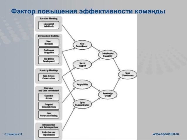 Страница  11 www.specialist.ru Фактор повышения эффективности команды